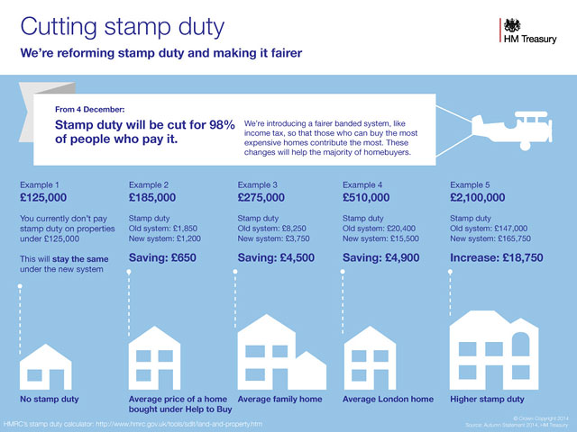 Stamp Duty changes and their affects