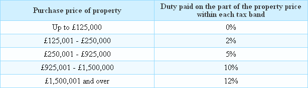 Stamp Duty tax bands