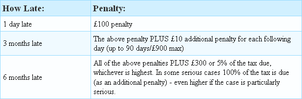 Table of penalties showing fines if you are late submitting your self-assessment tax return