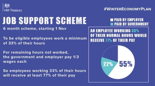 The Job Support Scheme for employees starts 1 November 2020